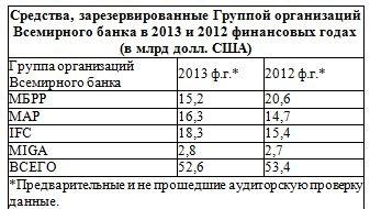 основные условия кредитов международной ассоциации развития схема метро города москвы метро