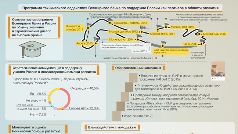 Россиия член международного банка реконструкции и развития