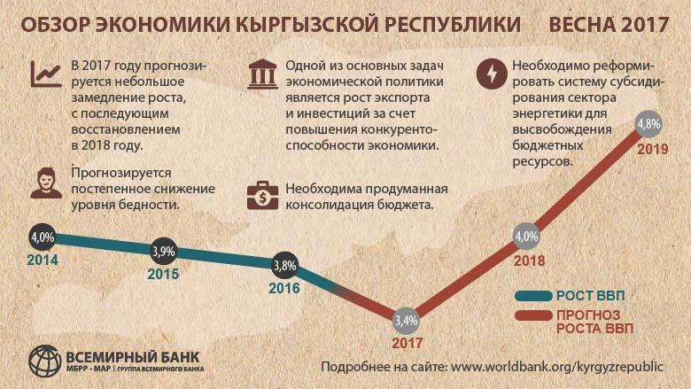 Исследования по Кыргызской Республике Доклад об экономике Кыргызской Республики Весна 2017