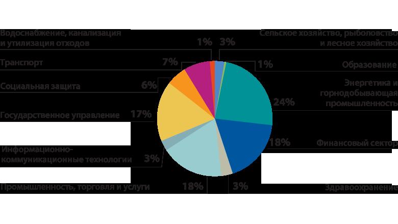 Доклад всемирного банка о состоянии бедности в россии 4284