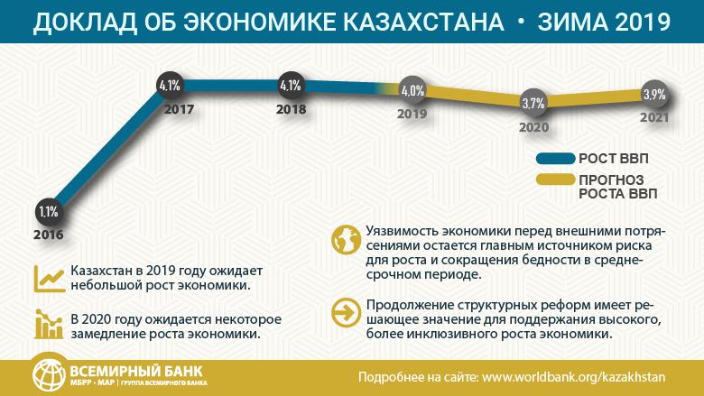 кредит в банках под низкий процент в казахстане