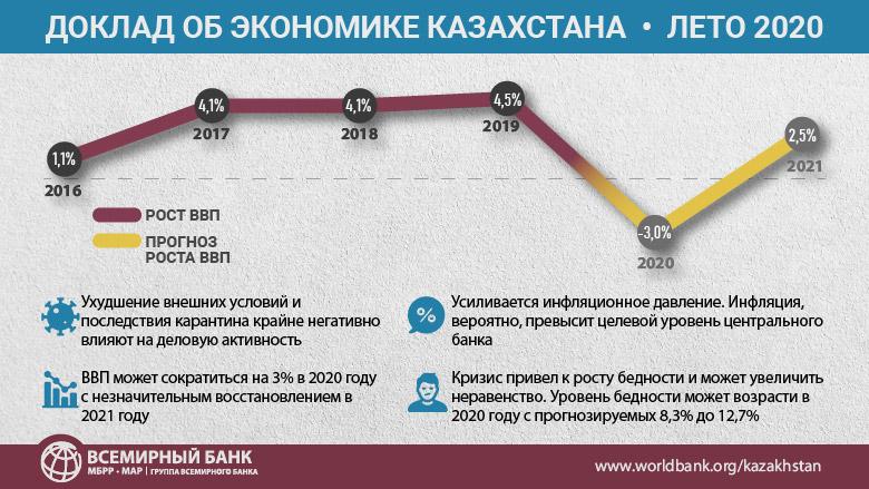 Затянувшийся кризис может привести к росту бедности в Казахстане - Всемирный банк